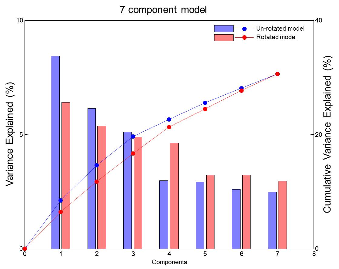 Principal Component Analysis (PCA) in the context of dietary